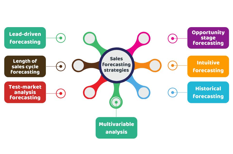 Sales Forecasting Strategies: