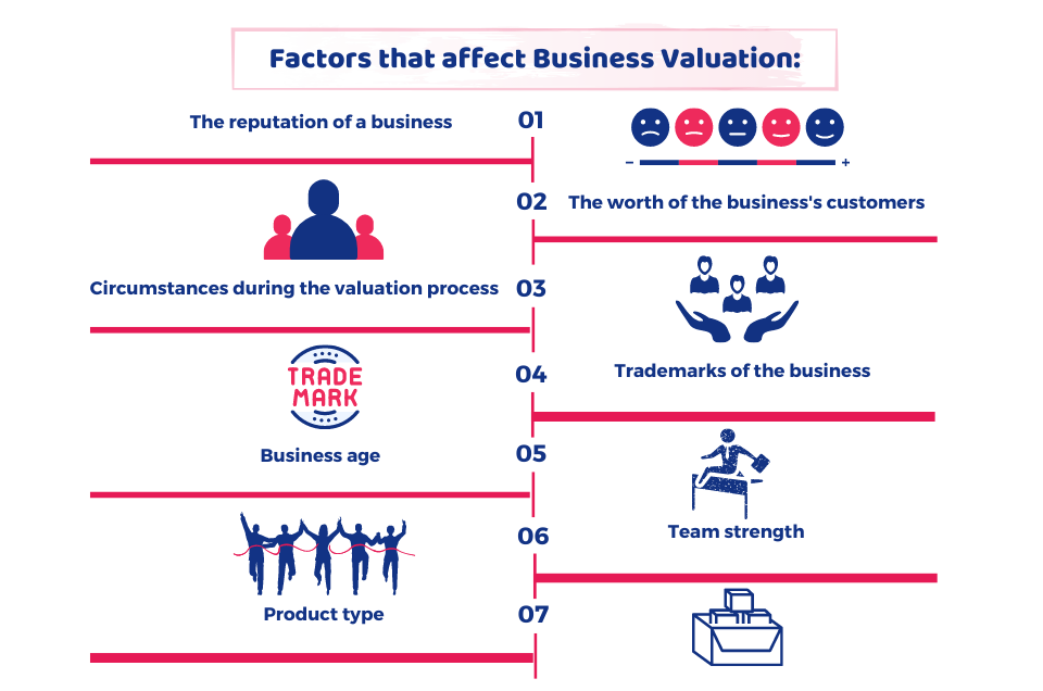 value Your Business