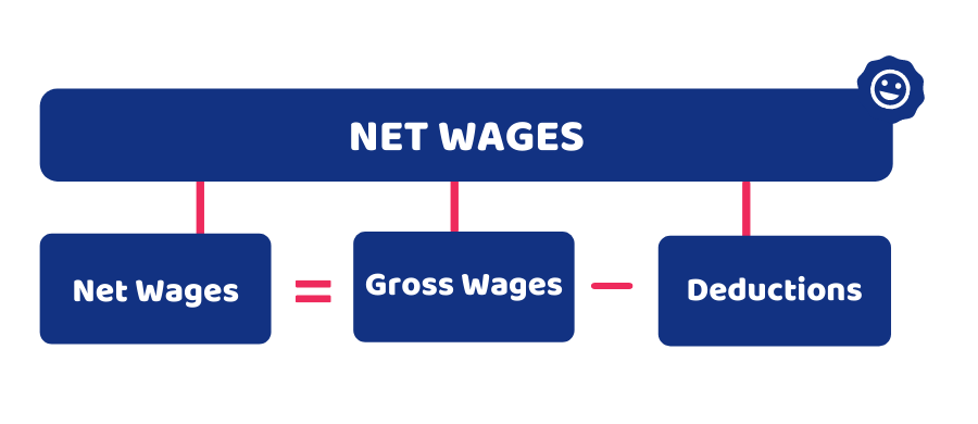 gross pay formula