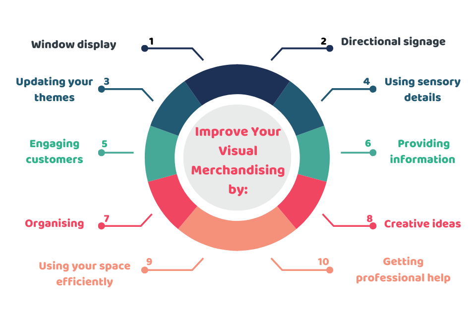 How to Improve Your Visual Merchandising