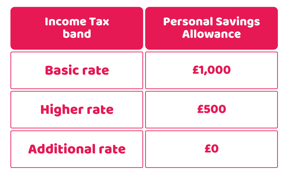 PSA on your income tax rate band