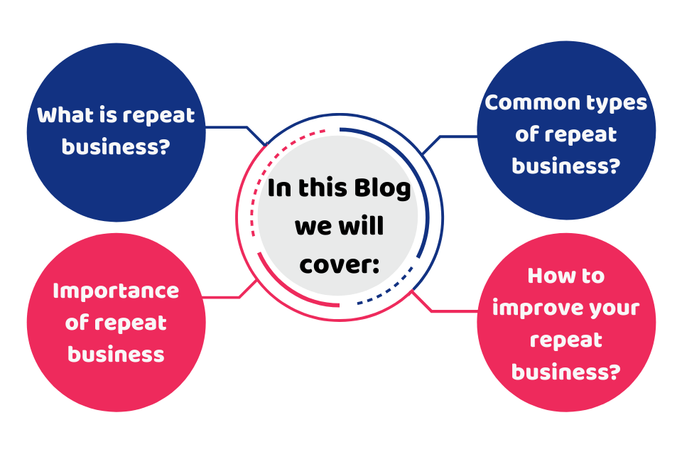 What is a Repeat Business